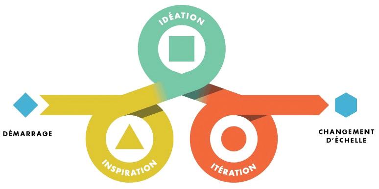 designthinking - Introduction au Design Thinking